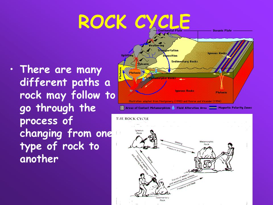 ROCK CYCLE There are many different paths a rock may follow to go through the process of changing from one type of rock to another