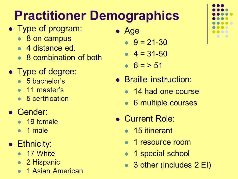 Practitioner Demographics Type of program: 8 on campus 4 distance ed.