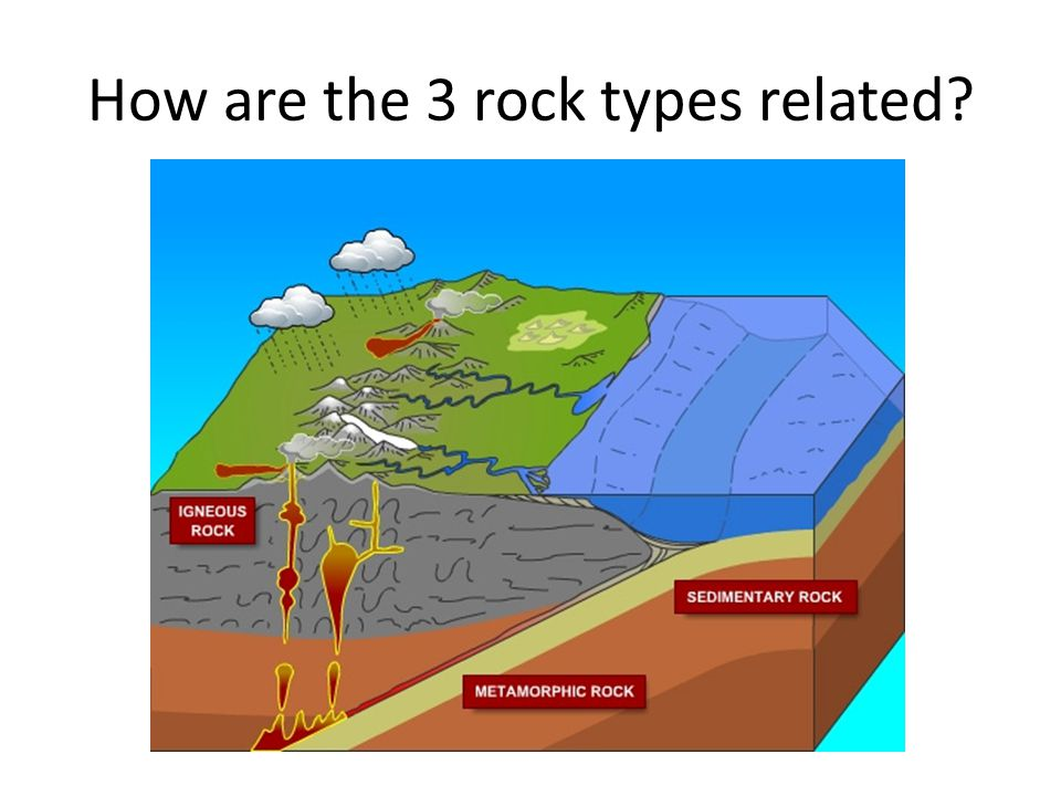 How are the 3 rock types related