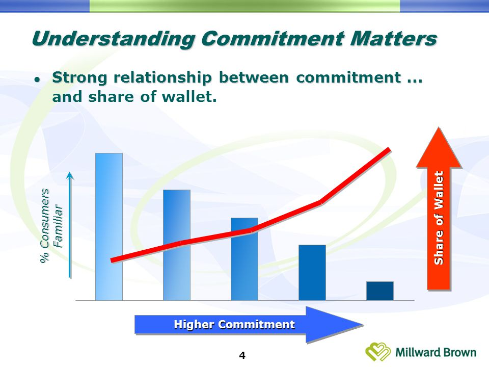 4 Strong relationship between commitment... Strong relationship between commitment...
