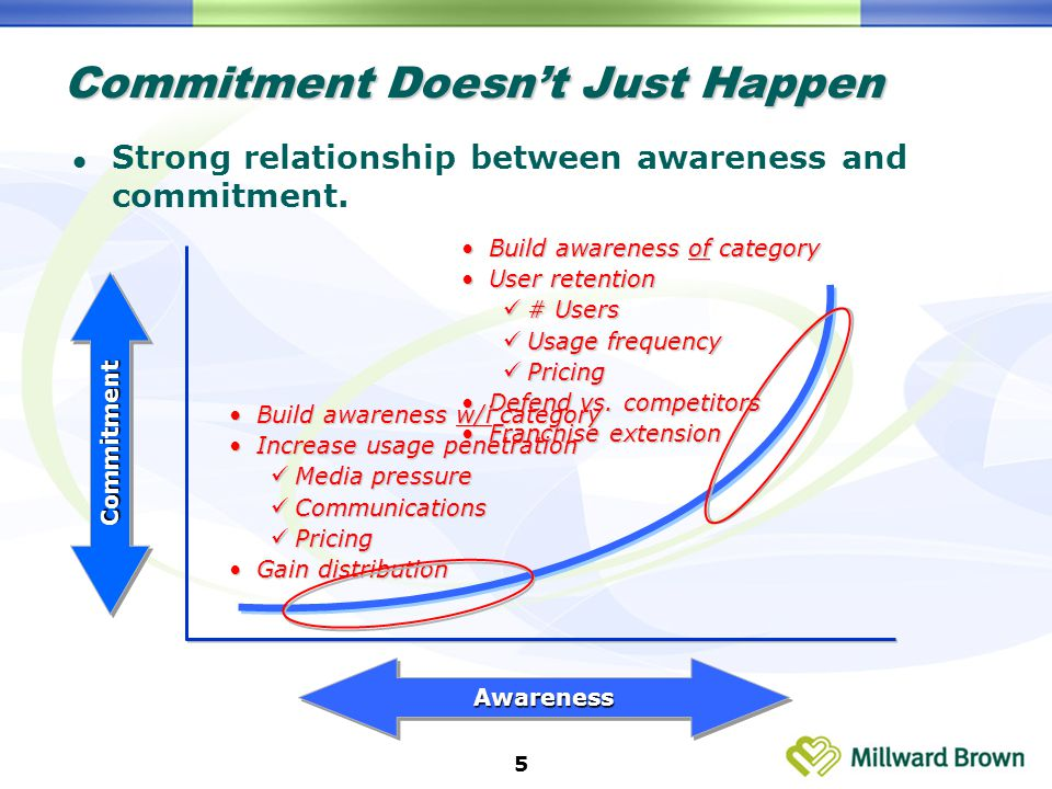 5 Commitment Doesn't Just Happen Strong relationship between awareness and commitment.