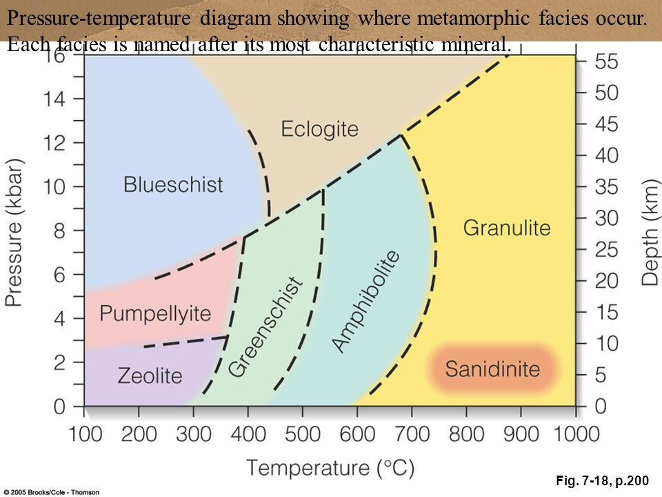 Fig. 7-18, p.200 Pressure-temperature diagram showing where metamorphic facies occur. Each facies is named after its most characteristic mineral.