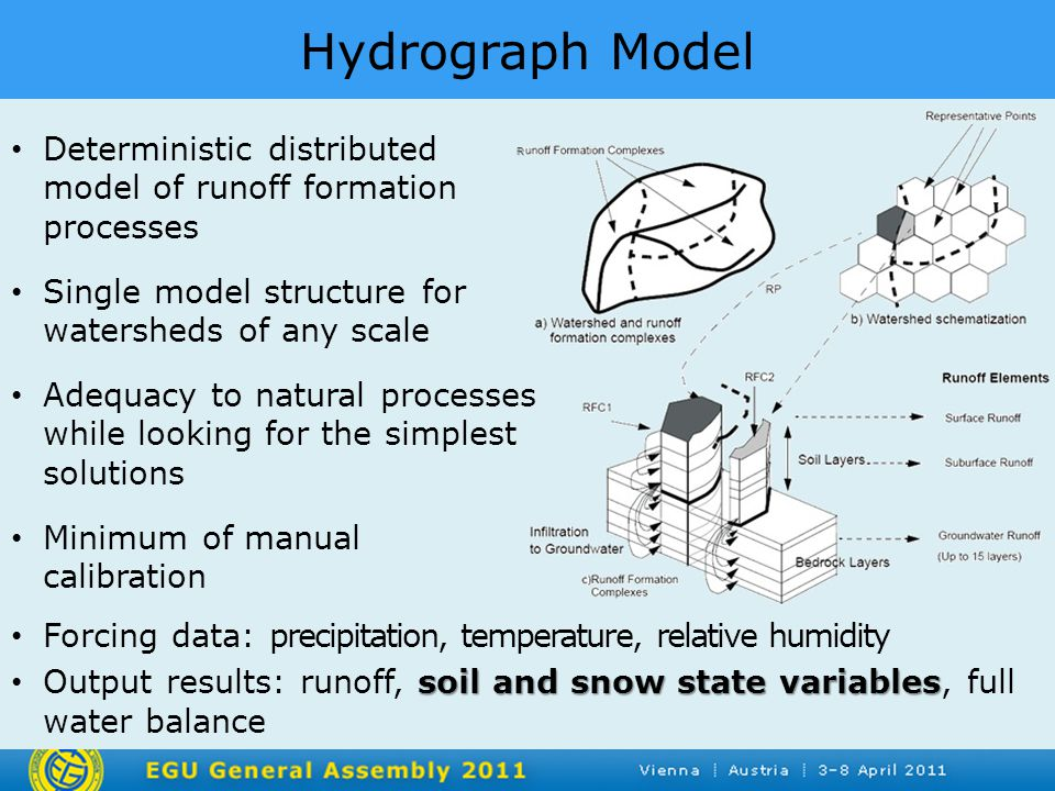 Hydrograph ModelR Deterministic distributed model of runoff formation processes Single model structure for watersheds of any scale Adequacy to natural processes while looking for the simplest solutions Minimum of manual calibration Forcing data: precipitation, temperature, relative humidity soil and snow state variables Output results: runoff, soil and snow state variables, full water balance