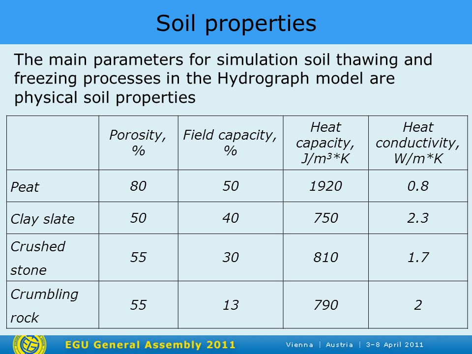 Soil properties The main parameters for simulation soil thawing and freezing processes in the Hydrograph model are physical soil properties Porosity, % Field capacity, % Heat capacity, J/m 3 *K Heat conductivity, W/m*K Peat 805019200.8 Clay slate 50407502.3 Crushed stone 55308101.7 Crumbling rock 55137902