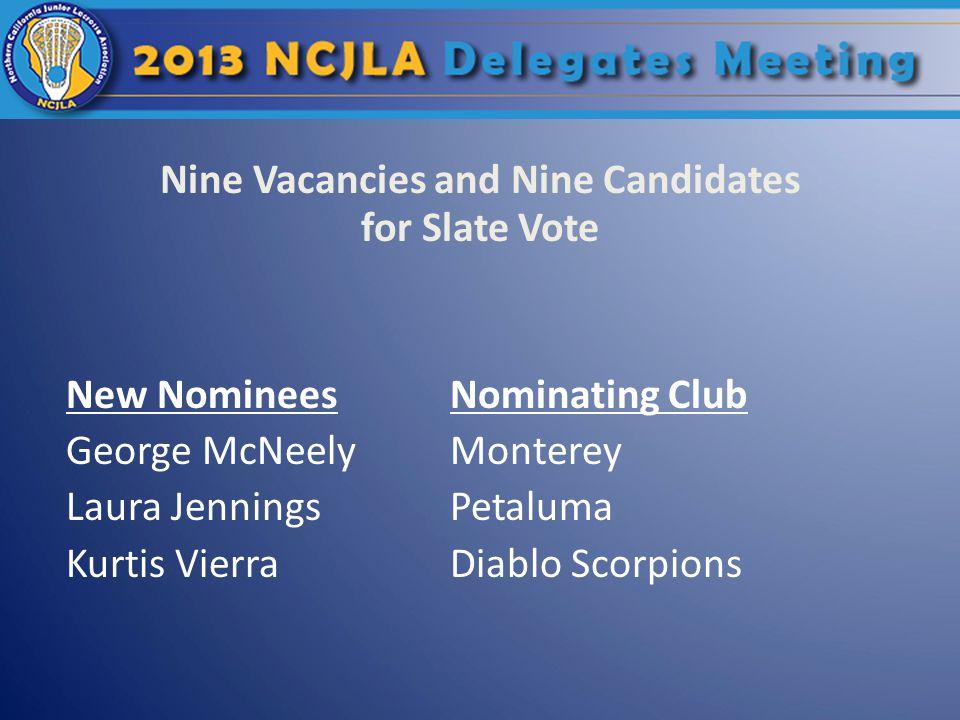 New NomineesNominating Club George McNeelyMonterey Laura JenningsPetaluma Kurtis VierraDiablo Scorpions Nine Vacancies and Nine Candidates for Slate Vote