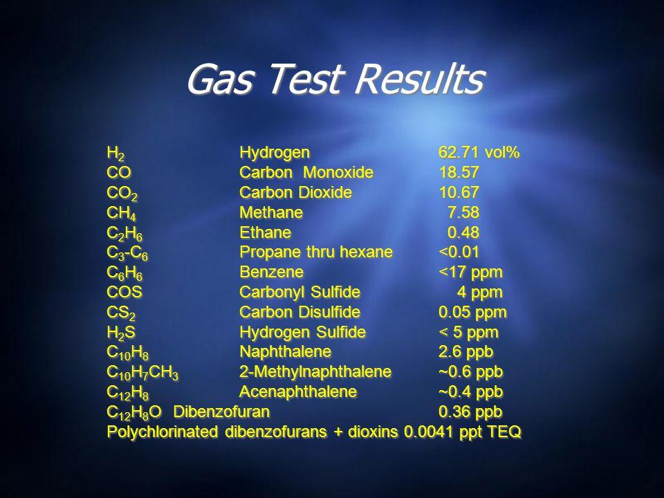 Gas Test Results H 2 Hydrogen62.71 vol% COCarbon Monoxide18.57 CO 2 Carbon Dioxide10.67 CH 4 Methane 7.58 C 2 H 6 Ethane 0.48 C 3 -C 6 Propane thru hexane<0.01 C 6 H 6 Benzene<17 ppm COSCarbonyl Sulfide 4 ppm CS 2 Carbon Disulfide0.05 ppm H 2 SHydrogen Sulfide< 5 ppm C 10 H 8 Naphthalene2.6 ppb C 10 H 7 CH 3 2-Methylnaphthalene~0.6 ppb C 12 H 8 Acenaphthalene~0.4 ppb C 12 H 8 ODibenzofuran0.36 ppb Polychlorinated dibenzofurans + dioxins 0.0041 ppt TEQ H 2 Hydrogen62.71 vol% COCarbon Monoxide18.57 CO 2 Carbon Dioxide10.67 CH 4 Methane 7.58 C 2 H 6 Ethane 0.48 C 3 -C 6 Propane thru hexane<0.01 C 6 H 6 Benzene<17 ppm COSCarbonyl Sulfide 4 ppm CS 2 Carbon Disulfide0.05 ppm H 2 SHydrogen Sulfide< 5 ppm C 10 H 8 Naphthalene2.6 ppb C 10 H 7 CH 3 2-Methylnaphthalene~0.6 ppb C 12 H 8 Acenaphthalene~0.4 ppb C 12 H 8 ODibenzofuran0.36 ppb Polychlorinated dibenzofurans + dioxins 0.0041 ppt TEQ