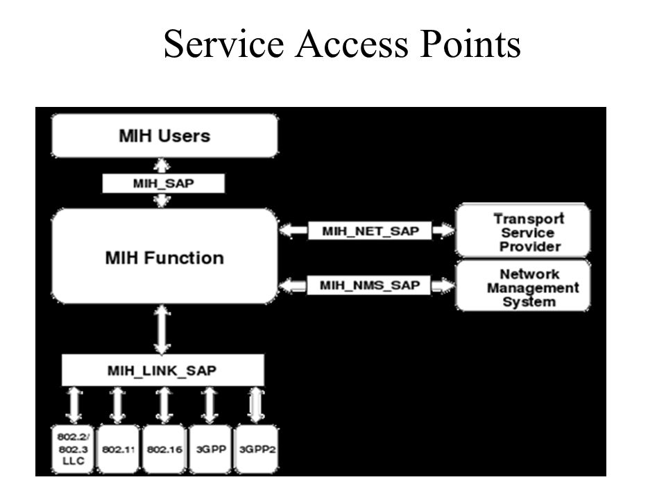 Service Access Points