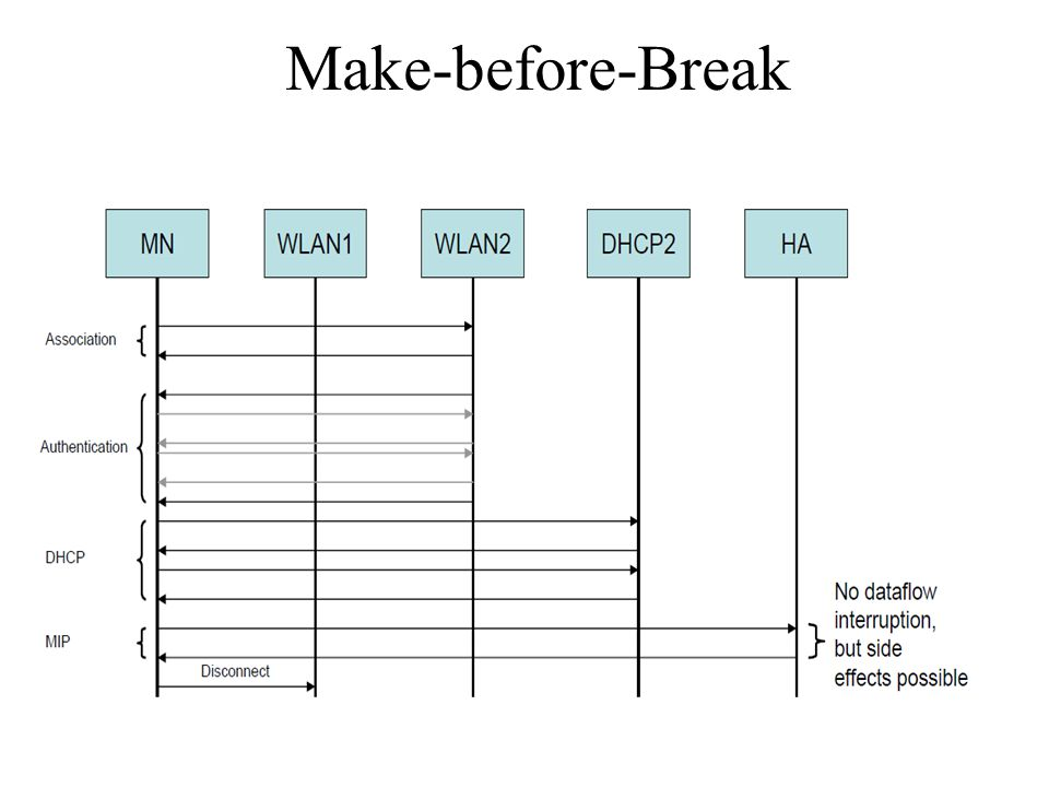 Make-before-Break