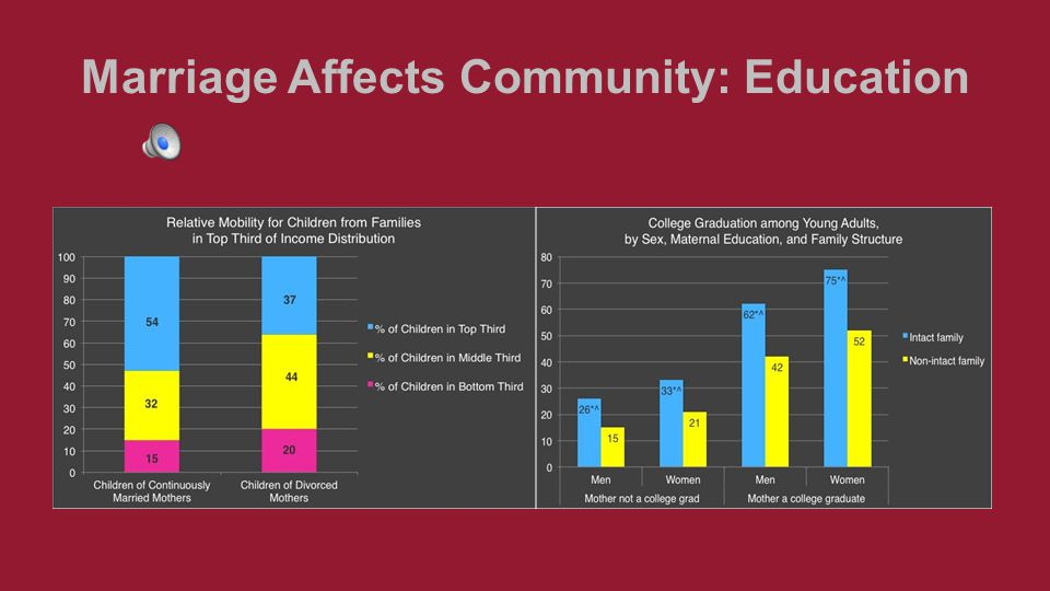 Marriage Affects Community: Ethnic Diversity Children growing up in communities that are racially segregated, or cluster lots of poor kids together, do not have a great shot at the American Dream. (Slate) Ethnic segregation also decreases upward mobility, a reason to have diverse communities at church, that minorities might have more mobility through both racial integration and through encountering a strong marriage culture, which are related.