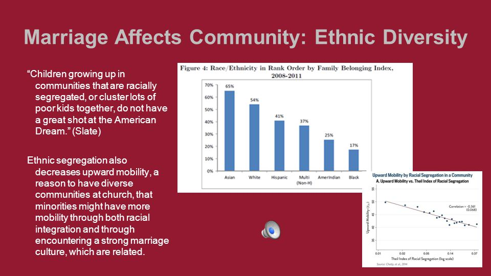 Community Affects Marriage: Religion Misconception: 50% of marriages end in divorce, even amongst Christians. about 40% marriages end in divorce Men and women who attend church together are more likely to succeed in their marriages and more than 35% less likely to divorce.