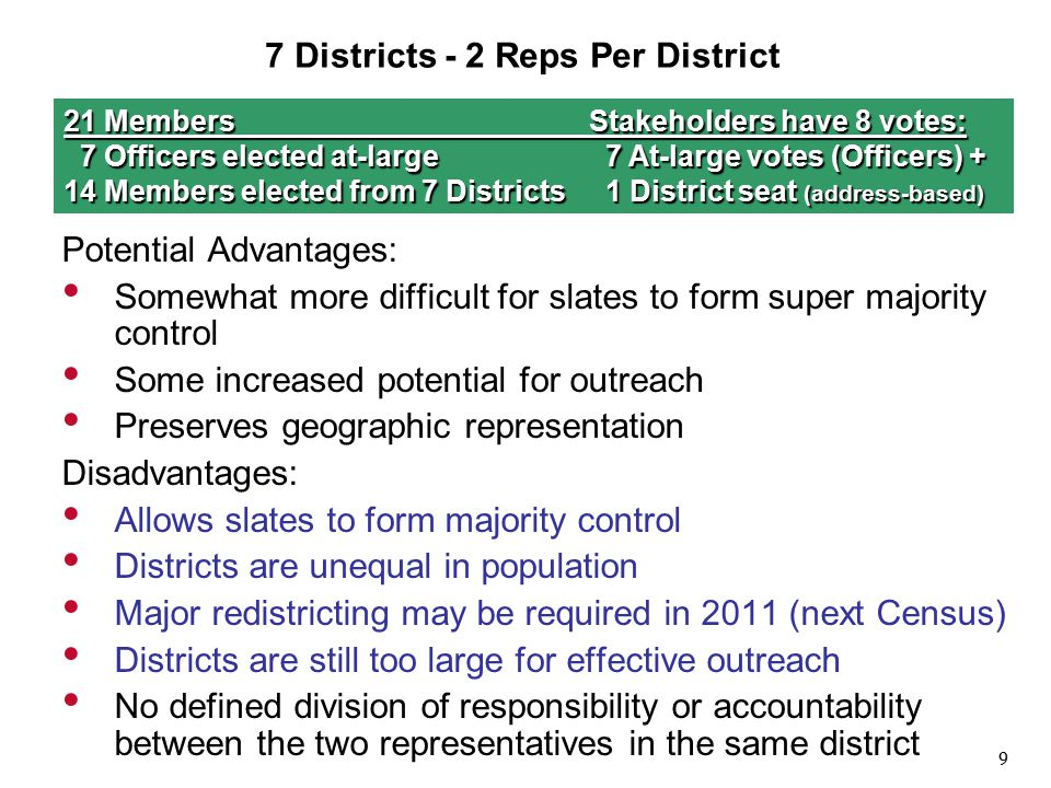 9 7 Districts - 2 Reps Per District Potential Advantages: Somewhat more difficult for slates to form super majority control Some increased potential for outreach Preserves geographic representation Disadvantages: Allows slates to form majority control Districts are unequal in population Major redistricting may be required in 2011 (next Census) Districts are still too large for effective outreach No defined division of responsibility or accountability between the two representatives in the same district 21 MembersStakeholders have 8 votes: 7 Officers elected at-large 7 At-large votes (Officers) + 14 Members elected from 7 Districts 1 District seat (address-based)