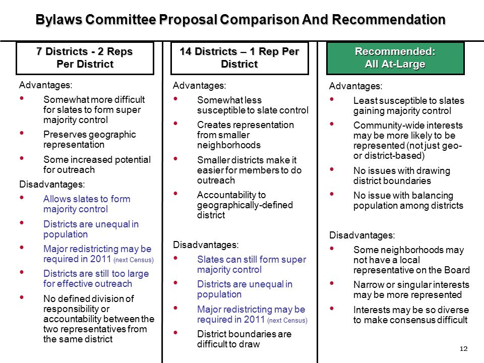 12 Bylaws Committee Proposal Comparison And Recommendation Advantages: Least susceptible to slates gaining majority control Community-wide interests may be more likely to be represented (not just geo- or district-based) No issues with drawing district boundaries No issue with balancing population among districts Disadvantages: Some neighborhoods may not have a local representative on the Board Narrow or singular interests may be more represented Interests may be so diverse to make consensus difficult Advantages: Somewhat less susceptible to slate control Creates representation from smaller neighborhoods Smaller districts make it easier for members to do outreach Accountability to geographically-defined district Disadvantages: Slates can still form super majority control Districts are unequal in population Major redistricting may be required in 2011 (next Census) District boundaries are difficult to draw Advantages: Somewhat more difficult for slates to form super majority control Preserves geographic representation Some increased potential for outreach Disadvantages: Allows slates to form majority control Districts are unequal in population Major redistricting may be required in 2011 (next Census) Districts are still too large for effective outreach No defined division of responsibility or accountability between the two representatives from the same district 7 Districts - 2 Reps Per District Recommended: All At-Large 14 Districts – 1 Rep Per District