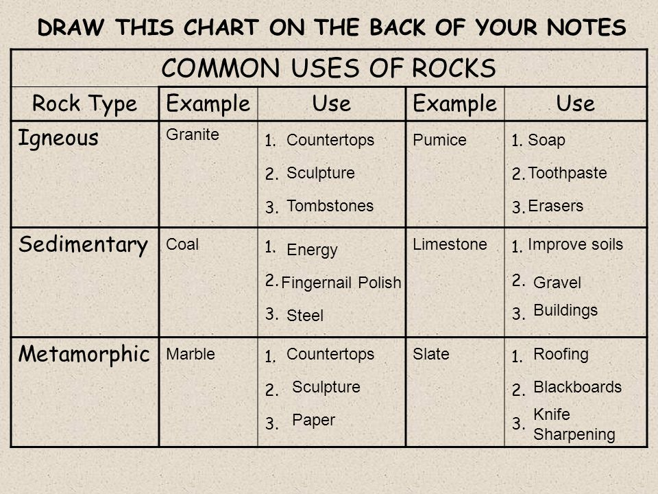 COMMON USES OF ROCKS Rock TypeExampleUseExampleUse Igneous 1.