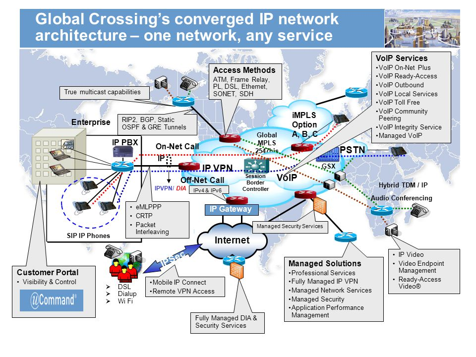 Global Crossing's converged IP network architecture – one network, any service IP PBX SIP IP Phones Enterprise IP VPN Global MPLS 2547bis Network Session Border Controller PSTN IP On-Net Call Off-Net Call GSX Internet IP Gateway IPSec iMPLS Option A, B, C Hybrid TDM / IP Audio Conferencing  DSL  Dialup  Wi Fi VoIP VoIP Services VoIP On-Net Plus VoIP Ready-Access VoIP Outbound VoIP Local Services VoIP Toll Free VoIP Community Peering VoIP Integrity Service Managed VoIP Mobile IP Connect Remote VPN Access IP Video Video Endpoint Management Ready-Access Video® Managed Solutions Professional Services Fully Managed IP VPN Managed Network Services Managed Security Application Performance Management eMLPPP CRTP Packet Interleaving Access Methods ATM, Frame Relay, PL, DSL, Ethernet, SONET, SDH True multicast capabilities RIP2, BGP, Static OSPF & GRE Tunnels IPv4 & IPv6 IPVPN/ DIA Managed Security Services Fully Managed DIA & Security Services Customer Portal Visibility & Control