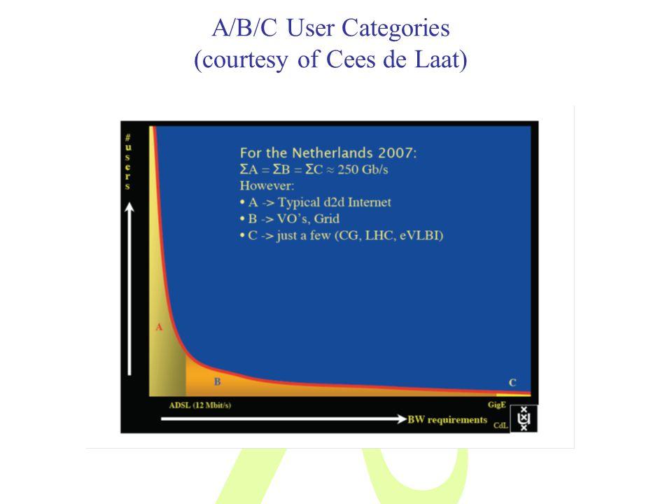A/B/C User Categories (courtesy of Cees de Laat)