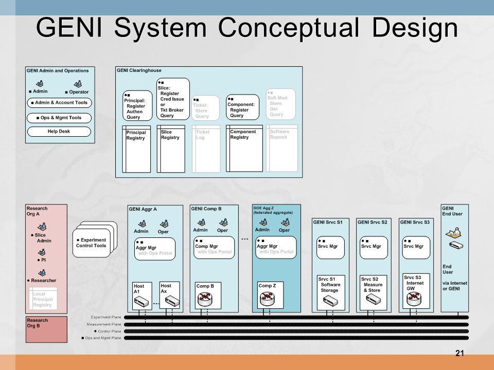 GENI System Conceptual Design 21