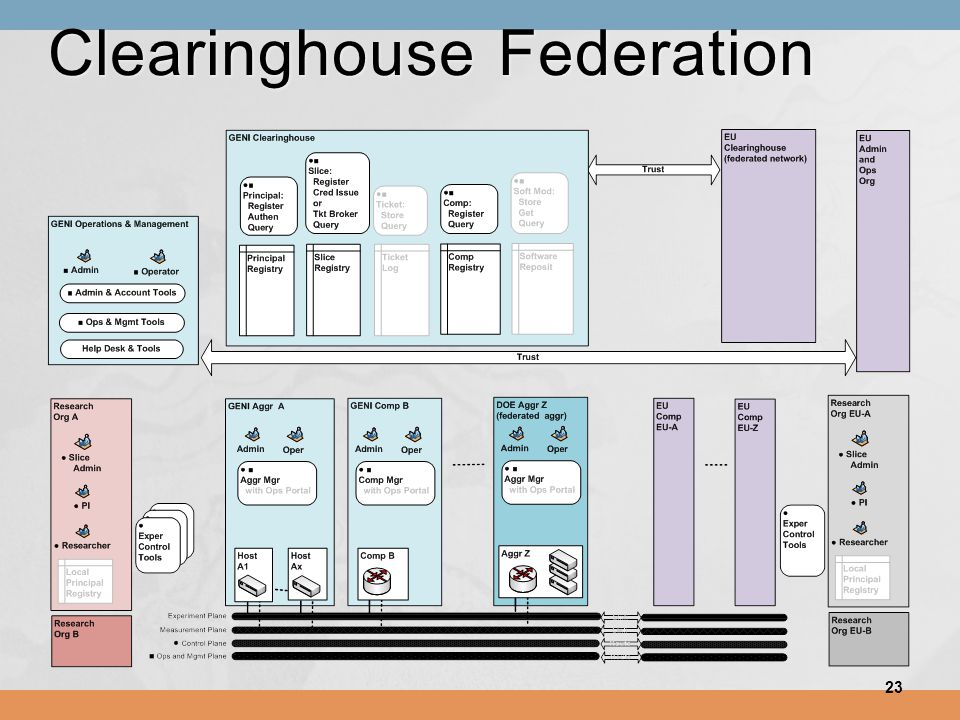 Clearinghouse Federation 23