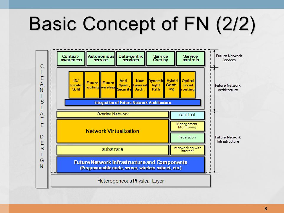 8 Basic Concept of FN (2/2)