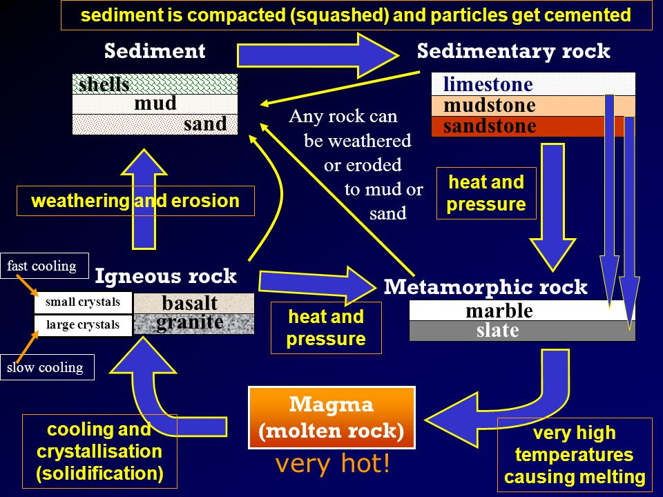 Some changes are rapid eg landslides and volcanic eruptions … Click here to run the Rock Cycle again automatically.