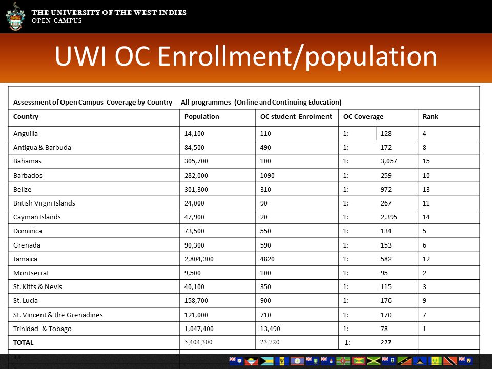 THE UNIVERSITY OF THE WEST INDIES OPEN CAMPUS Assessment of Open Campus Coverage by Country - All programmes (Online and Continuing Education) CountryPopulationOC student EnrolmentOC CoverageRank Anguilla14,1001101:1284 Antigua & Barbuda84,5004901:1728 Bahamas305,7001001:3,05715 Barbados282,00010901:25910 Belize301,3003101:97213 British Virgin Islands24,000901:26711 Cayman Islands47,900201:2,39514 Dominica73,5005501:1345 Grenada90,3005901:1536 Jamaica2,804,30048201:58212 Montserrat9,5001001:952 St.