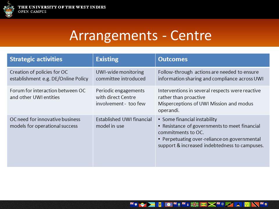 THE UNIVERSITY OF THE WEST INDIES OPEN CAMPUS Arrangements - Centre Strategic activitiesExistingOutcomes Creation of policies for OC establishment e.g.