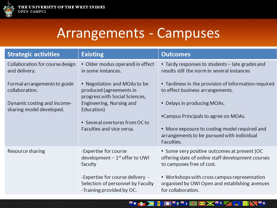 THE UNIVERSITY OF THE WEST INDIES OPEN CAMPUS Arrangements - Campuses Strategic activitiesExistingOutcomes Collaboration for course design and deliver