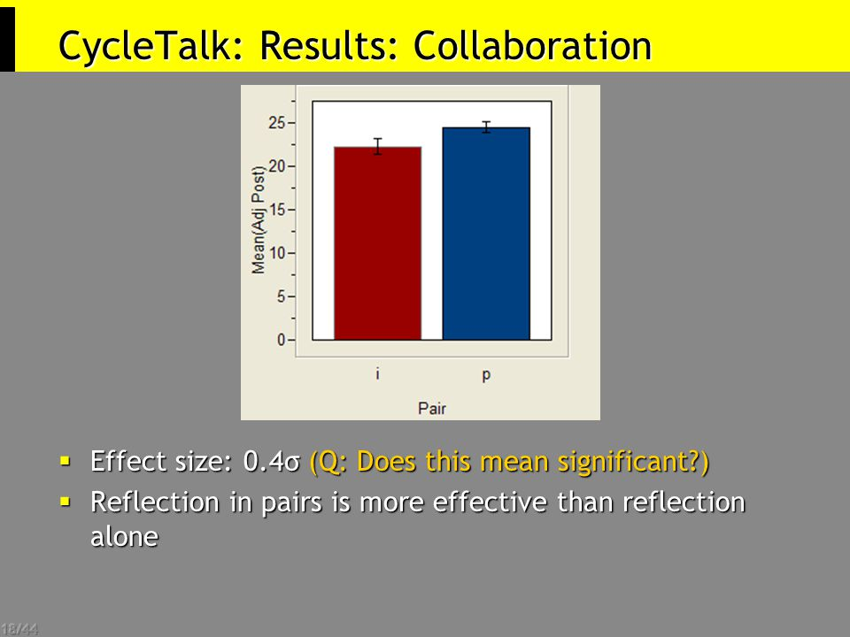 18/44 CycleTalk: Results: Collaboration  Effect size: 0.4σ (Q: Does this mean significant )  Reflection in pairs is more effective than reflection alone