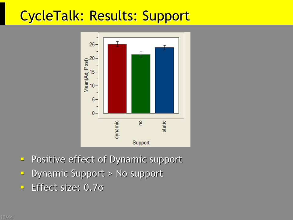 19/44 CycleTalk: Results: Support  Positive effect of Dynamic support  Dynamic Support > No support  Effect size: 0.7σ