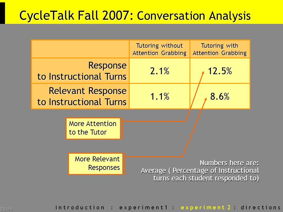32/44 CycleTalk Fall 2007: Conversation Analysis i n t r o d u c t i o n : e x p e r i m e n t 1 : e x p e r i m e n t 2 : d i r e c t i o n s Tutorin