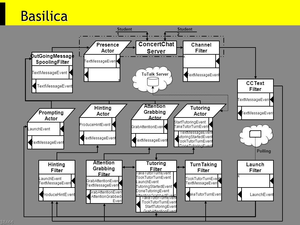 38/44 Basilica TuTalk Server ConcertChat Server Student 1 Student 2 Presence Actor TextMessageEvent x x Channel Filter TextMessageEvent OutGoingMessag