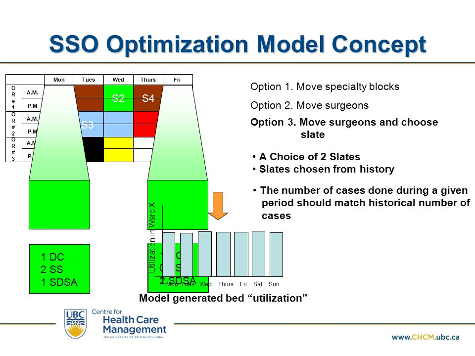 SSO Optimization Model Concept P.M A.M. OR#3OR#3 P.M A.M.