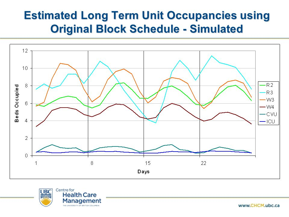 Estimated Long Term Unit Occupancies using Original Block Schedule - Simulated