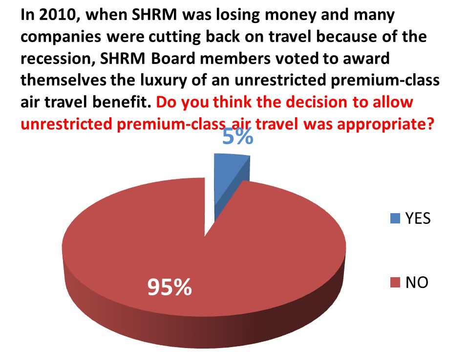 In 2010, when SHRM was losing money and many companies were cutting back on travel because of the recession, SHRM Board members voted to award themselves the luxury of an unrestricted premium-class air travel benefit.