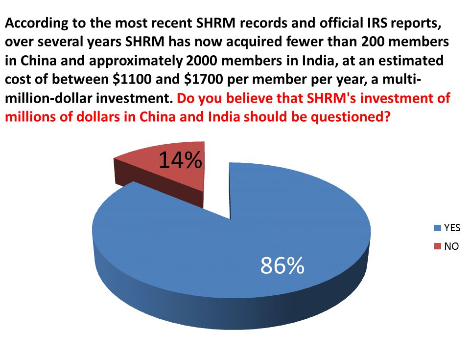 According to the most recent SHRM records and official IRS reports, over several years SHRM has now acquired fewer than 200 members in China and approximately 2000 members in India, at an estimated cost of between $1100 and $1700 per member per year, a multi- million-dollar investment.