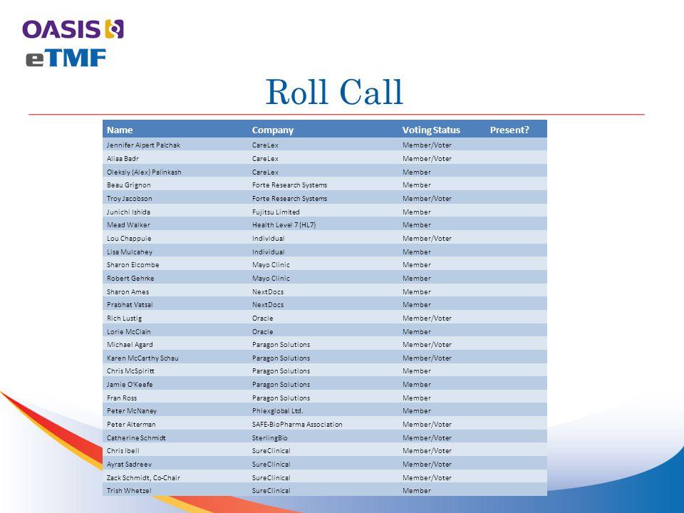 Roll Call NameCompanyVoting StatusPresent.
