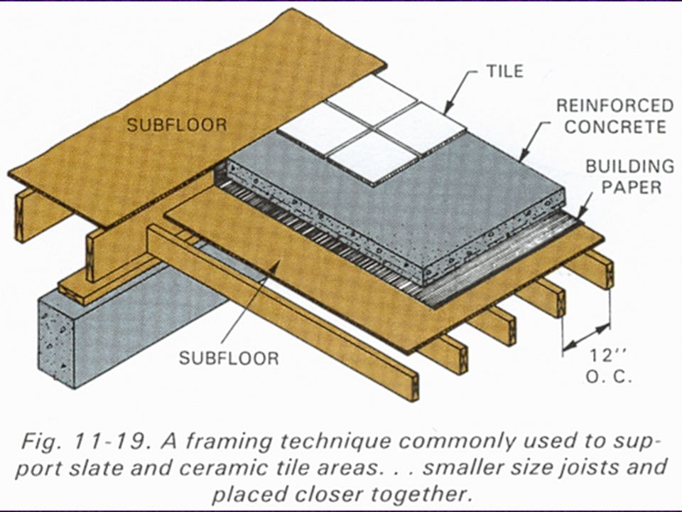54EDT 300 - Sill and Floor Construction Framing Under Slate or Tile