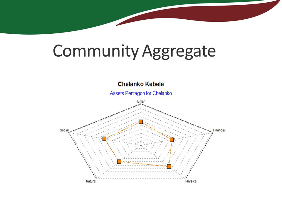 Community Aggregate