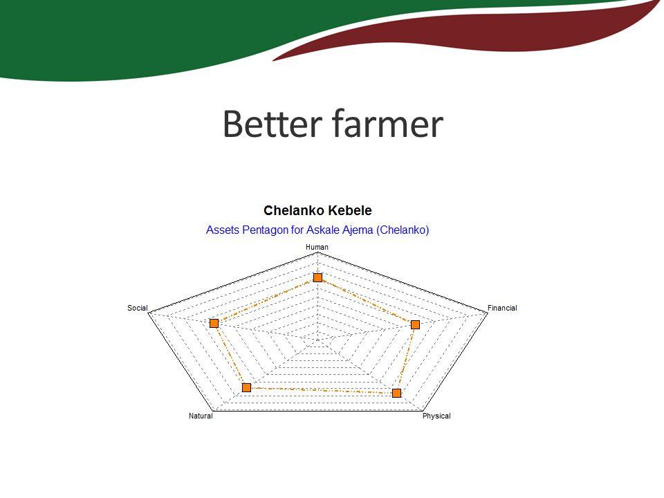 Better farmer