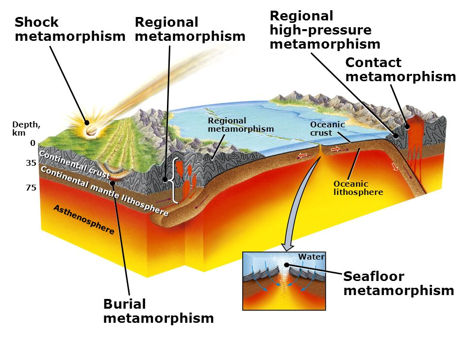Depth, km 0 35 75 Asthenosphere Continental crust Regional metamorphism Oceanic crust Oceanic lithosphere Shock metamorphism Regional metamorphism Regional high-pressure metamorphism Contact metamorphism Burial metamorphism Continental mantle lithosphere Water Seafloor metamorphism