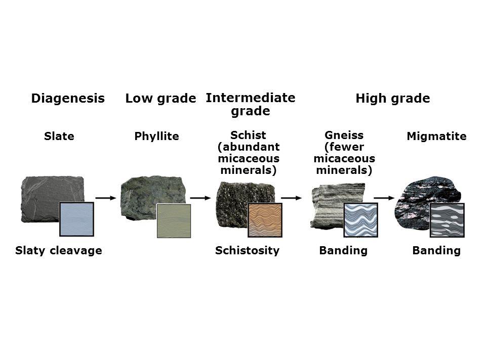 SlatePhyllite Schist (abundant micaceous minerals) Gneiss (fewer micaceous minerals) Migmatite Slaty cleavageSchistosityBanding DiagenesisLow grade Intermediate grade High grade