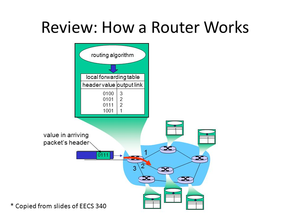Review: How a Router Works 1 2 3 0111 value in arriving packet's header routing algorithm local forwarding table header value output link 0100 0101 0111 1001 32213221 * Copied from slides of EECS 340