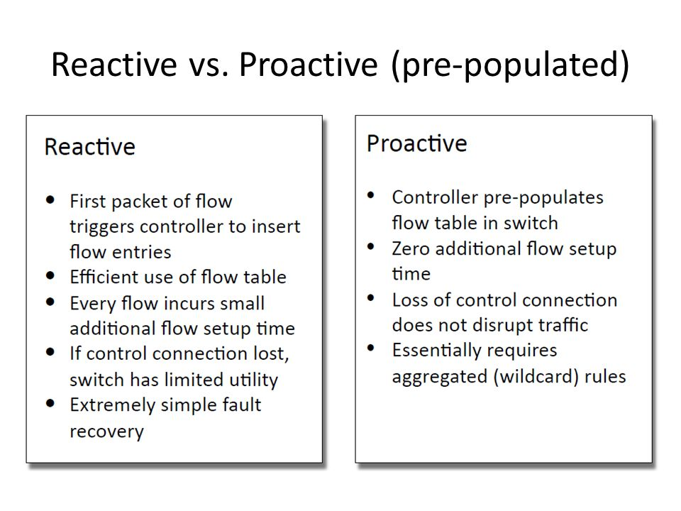 Reactive vs. Proactive (pre-populated)