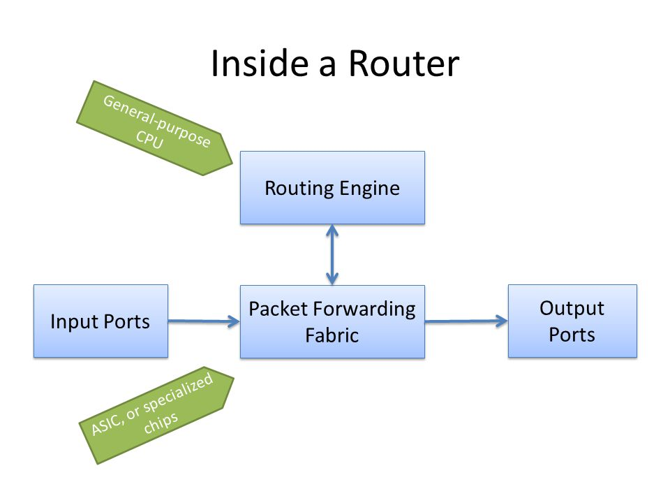 OpenFlow Architecture Routing Engine Packet Forwarding Fabric Input Ports Output Ports Switch Controller Network Protocol over SSL