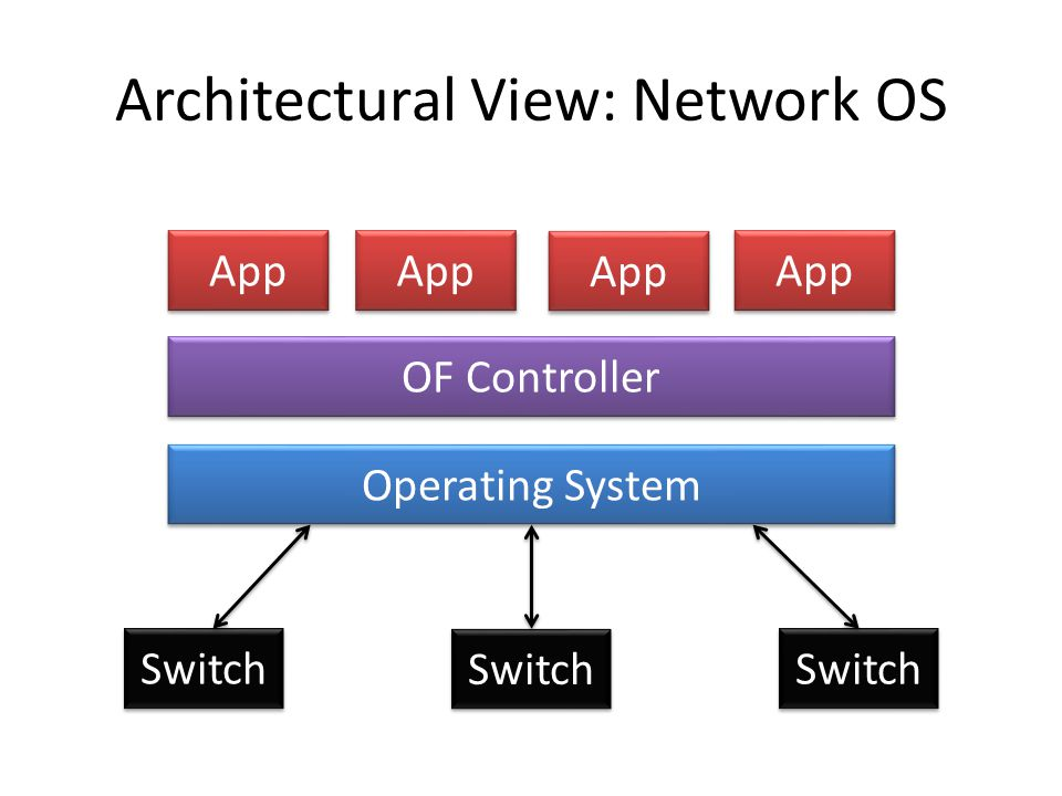 Architectural View: Network OS OF Controller Operating System App Switch