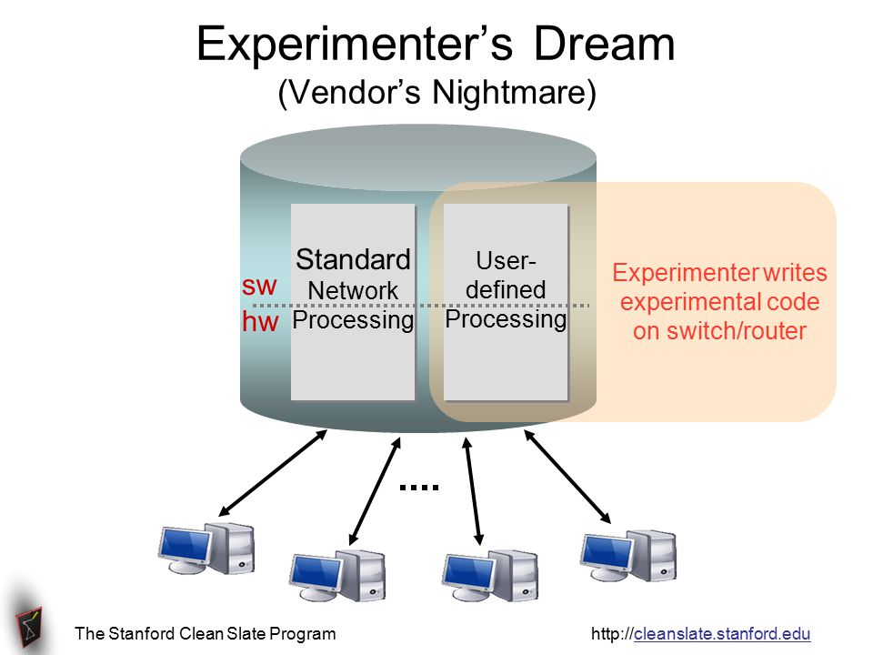 NOX Centralized programming model High-level abstraction