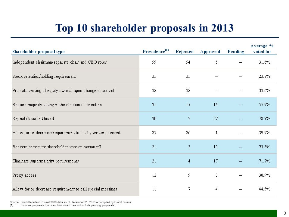 Top 10 shareholder proposals in 2013 Source:SharkRepellent Russell 3000 data as of December 31, 2013 – compiled by Credit Suisse. (1)Includes proposal