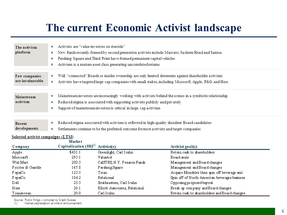The current Economic Activist landscape Source:Public filings – compiled by Credit Suisse (1)Market capitalization at time of announcement. Selected a