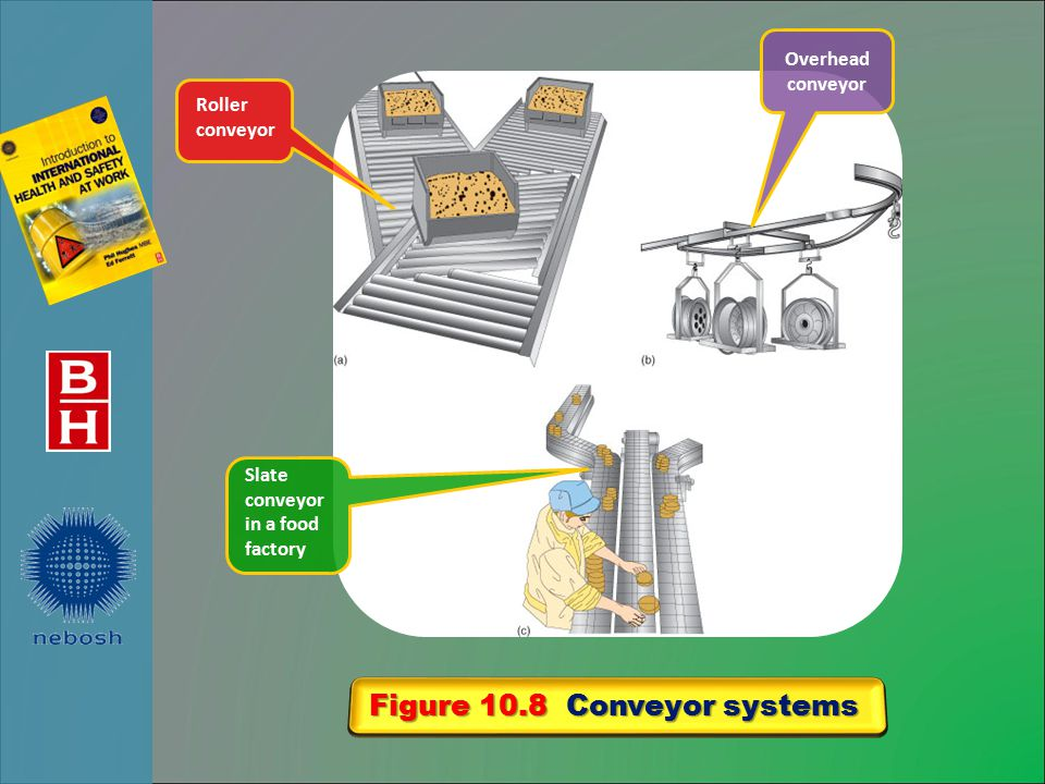 Figure 10.8 Conveyor systems Roller conveyor Slate conveyor in a food factory Overhead conveyor