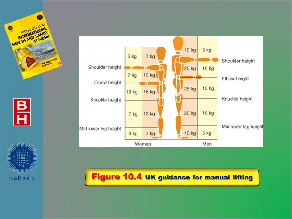 Figure 10.4 UK guidance for manual lifting