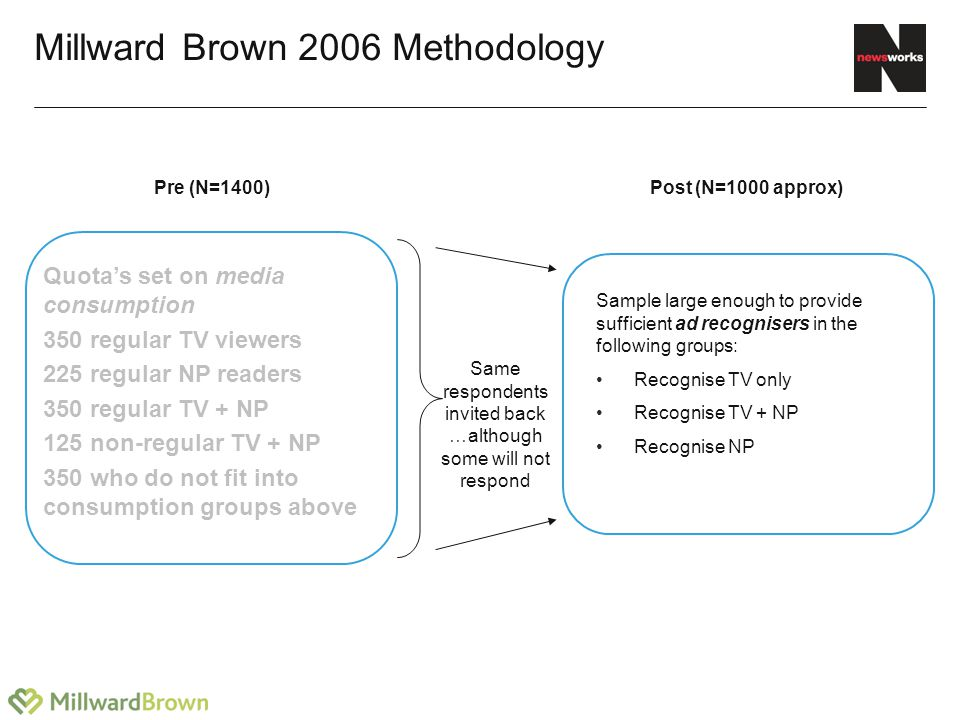Millward Brown 2006 Methodology Quota's set on media consumption 350 regular TV viewers 225 regular NP readers 350 regular TV + NP 125 non-regular TV + NP 350 who do not fit into consumption groups above Sample large enough to provide sufficient ad recognisers in the following groups: Recognise TV only Recognise TV + NP Recognise NP Same respondents invited back …although some will not respond Pre (N=1400)Post (N=1000 approx)